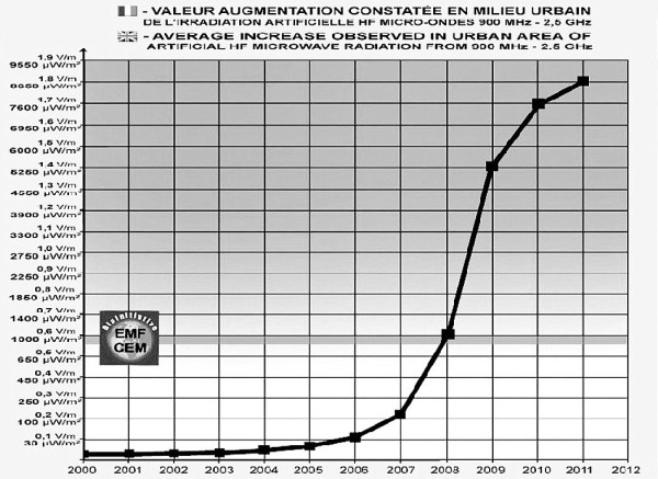 Mikroaaltosäteilyn räjähdysmäinen kasvu kaupungeissa